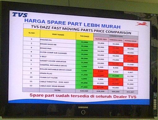 perbandingan harga sparepart